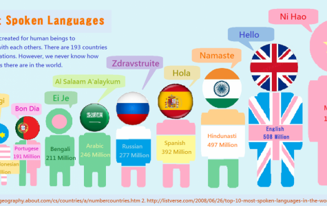 The Most Spoken Languages in the World