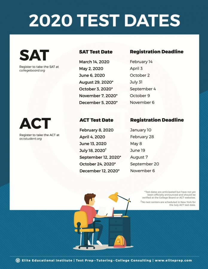 AP and SAT/ACT Exams 2020